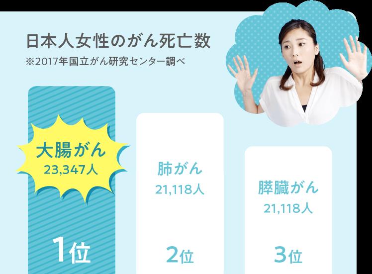 日本人女性のがん死亡数